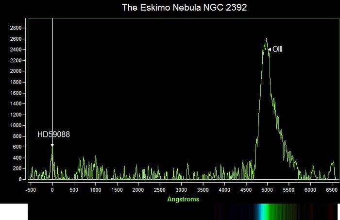 NGC 2302 Eskimo Nebula, spectrum, profile graph, OIII